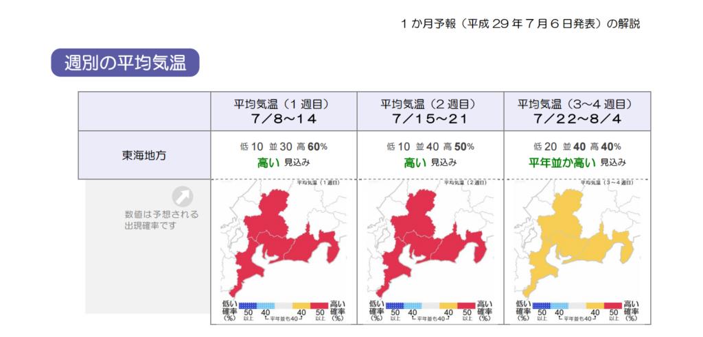東海地方の7月の気温