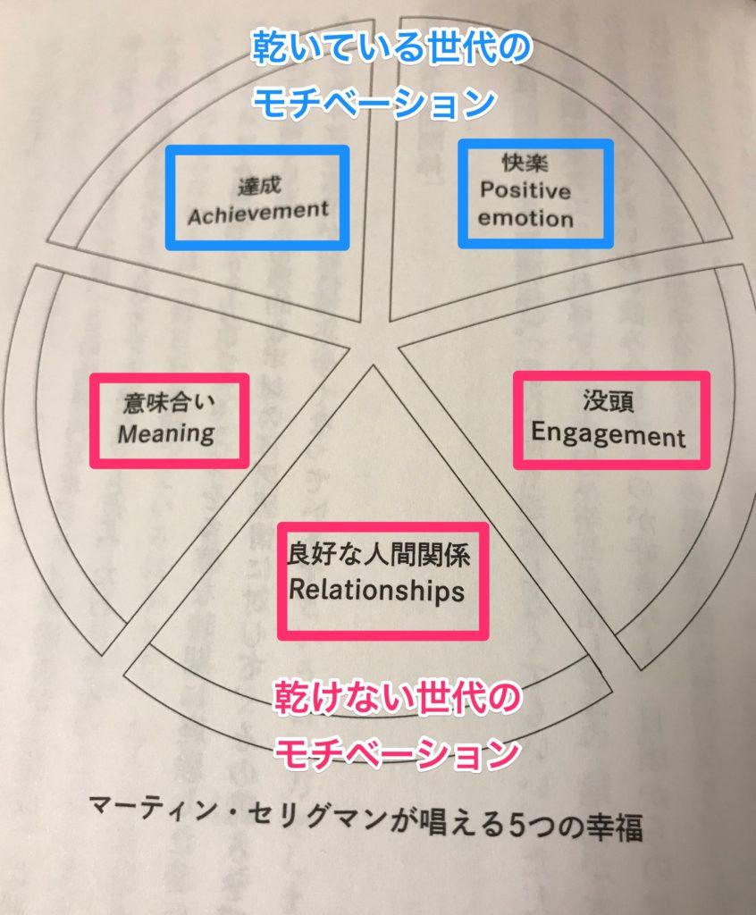 5つの幸福