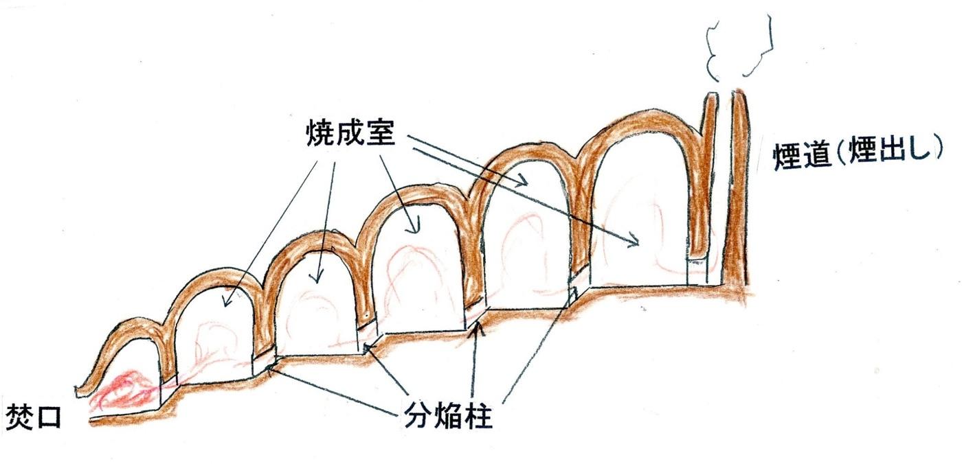 煙突効果のイメージ図